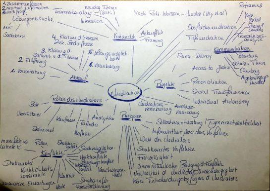 Mindmap Mediation: Ablauf, Prinizipien, Projekte, KOmmunikation, Verhandeln, Konflikte